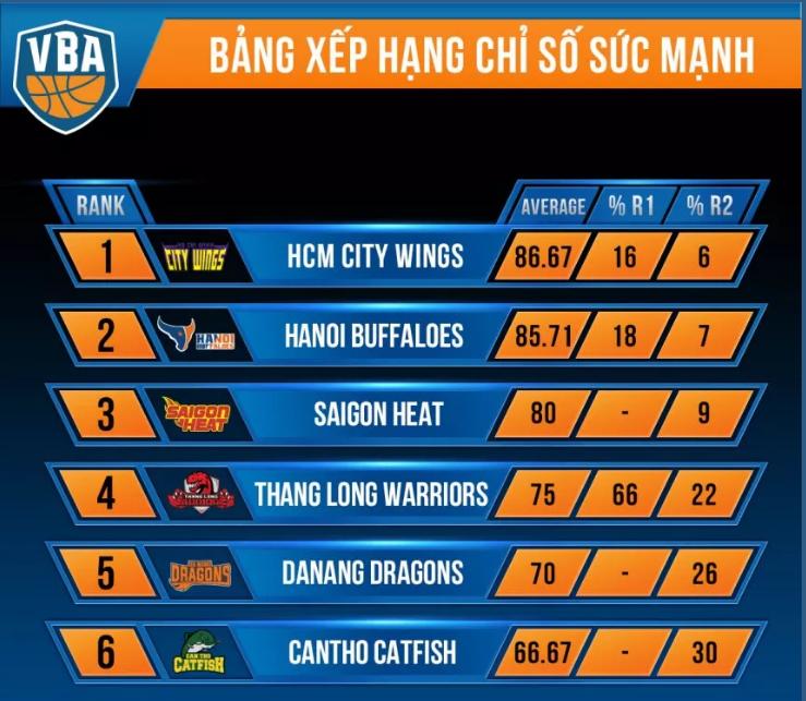 bang-xep-hang-chi-so-suc-manh
